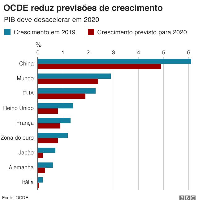Gráficos OCDE