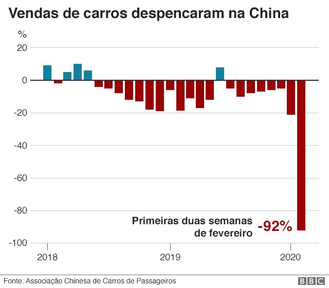 Vendas de carros na china