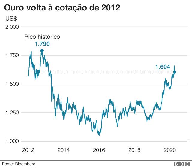 Ouro volta a cotação de 2021