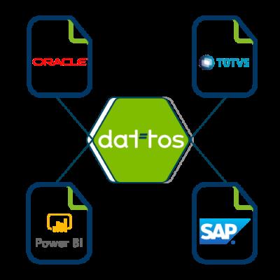 Fluxo de integração plataforma Dattos Report